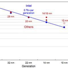 Een kleine revolutie: Intel maakt ARM-chips, binnenkort zelfs in 10 nm-technologie