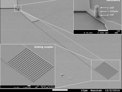 Superefficiënte nano-LED