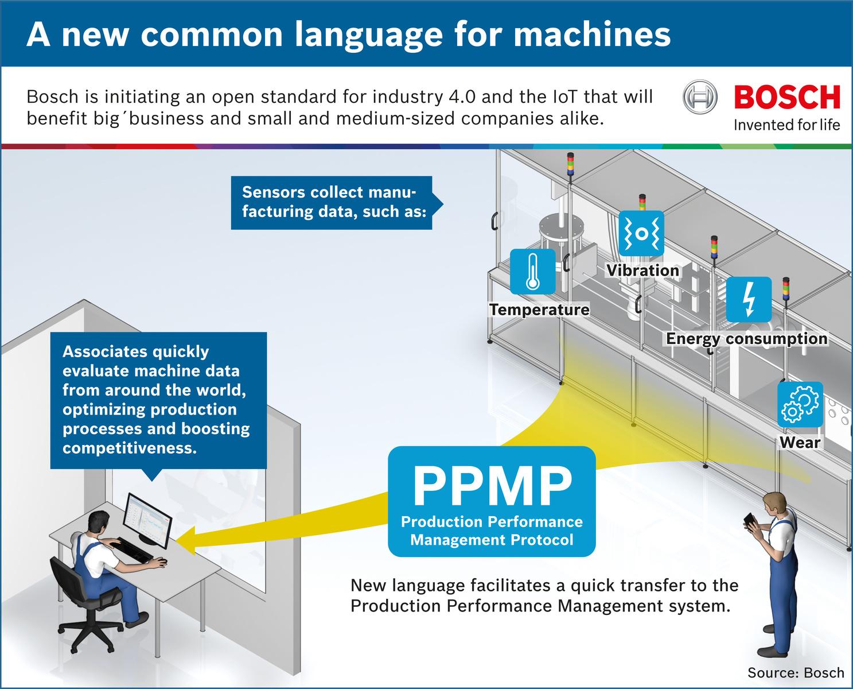 Gratis PPMP van Bosch maakt Industrie 4.0 voor iedereen toegankelijk