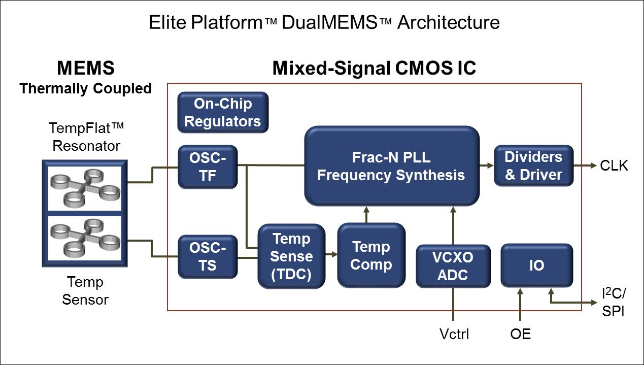 Extreem nauwkeurige, temperatuurgecompenseerde MEMS-oscillatoren met een frequentiestabiliteit van ±100 ppb