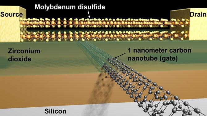 Model van de subminiatuur-transistor. Afbeelding: Sujay Desai / UC Berkeley.